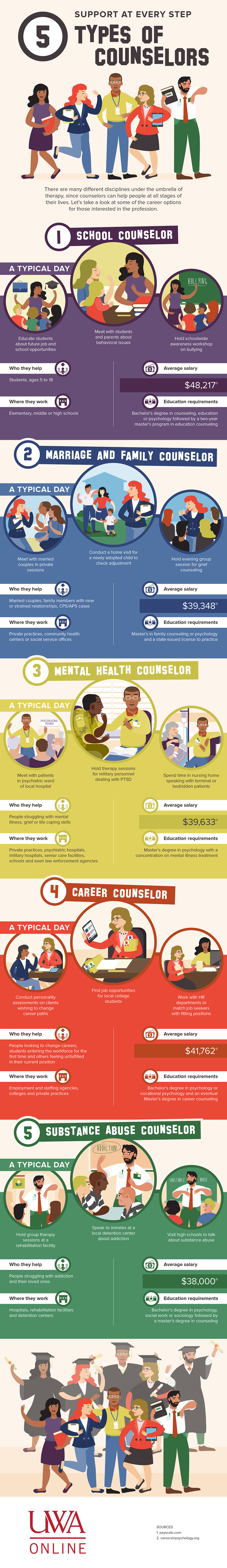 An illustrated infographic depicting five types of counselors, what they do, who they treat, and what salary averages can be expected for each role.