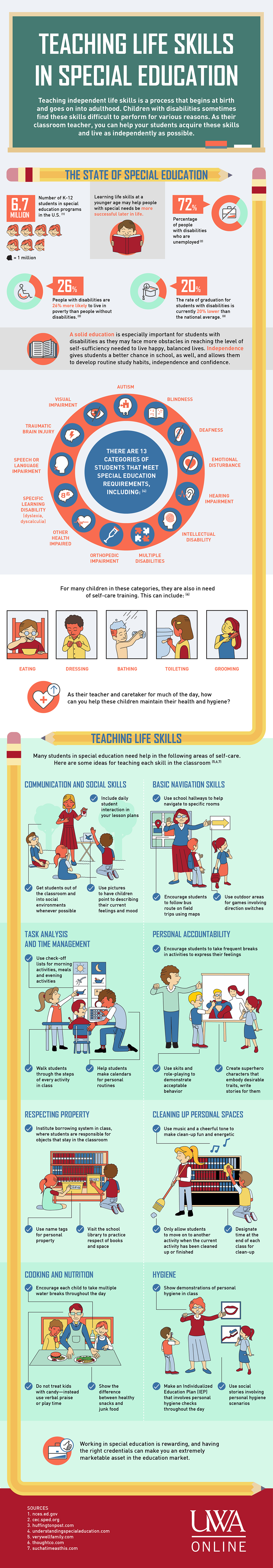 Infographic Trends In Special Education >> Teaching Life Skills In Special Education University Of
