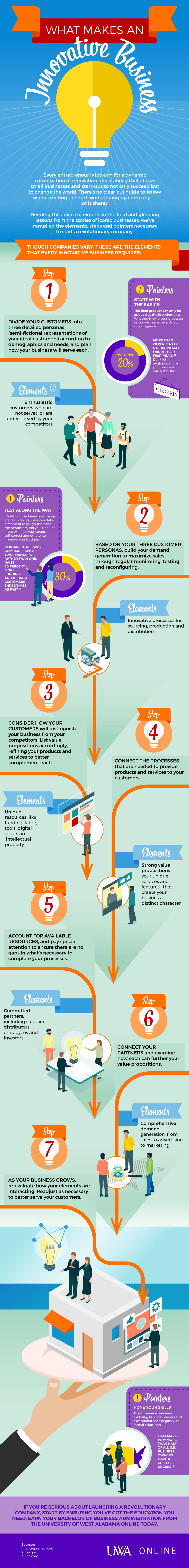 Illustrated infographic examining the components of an innovative business.