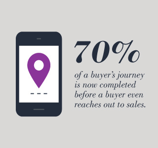 Statistic about buyers journey with phone icon.