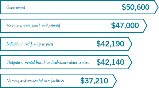 Mental health counselor salaries by industry: Government, $50,600; Hospitals, state, local and private, $47,000; Individual and family services, $42,190; Outpatient mental health and substance abuse centers, $42,140; Nursing and residential care facilities, $37,210.