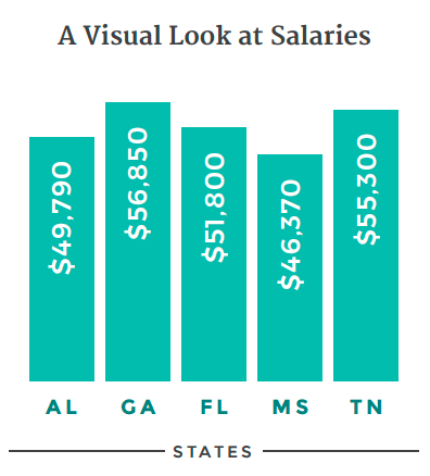 Teacher salaries by state: AL, $49,790; GA, $56,850; FL, $51,800; MS, $46,370; TV, $55,300.