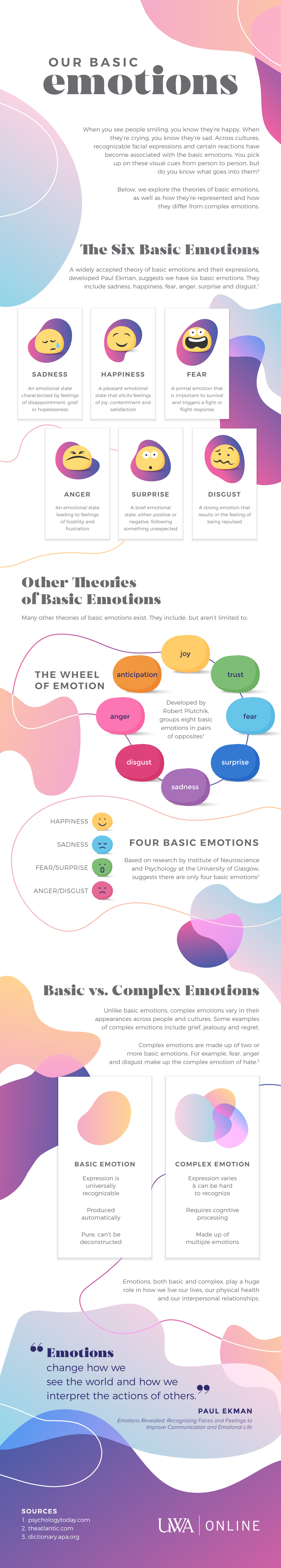 Illustrated infographic explains the basic emotions experienced by humans.